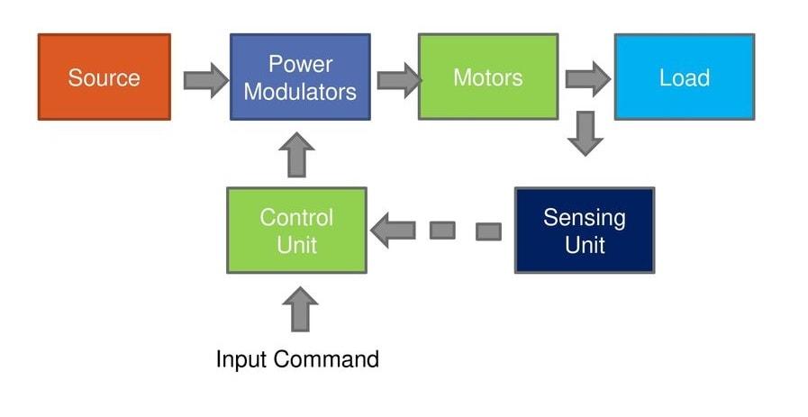 Block Diagram of Electrical Drive - KrajKraj